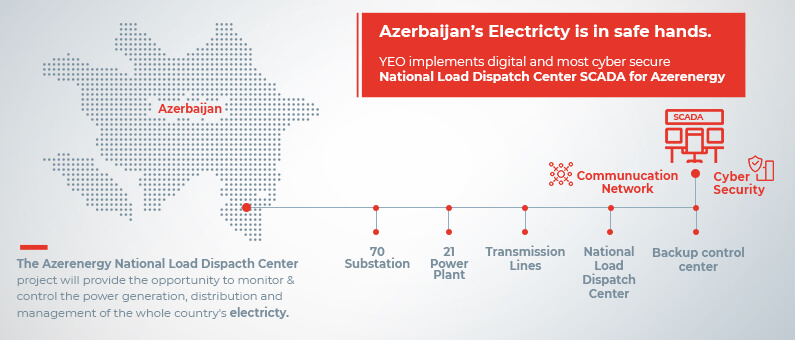 Azerbaijan's Electricity is in Safe Hands