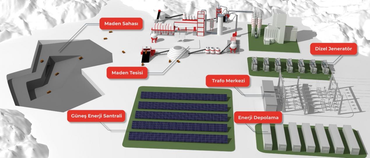 Madenler için Yenilebilir Enerji