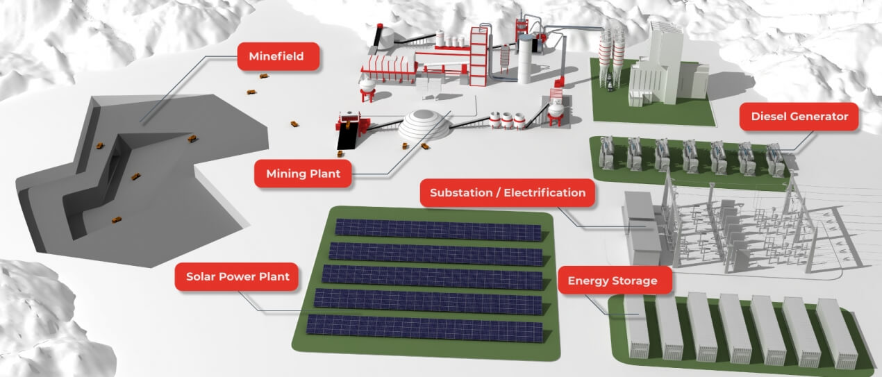 Renewable Energy for Mining