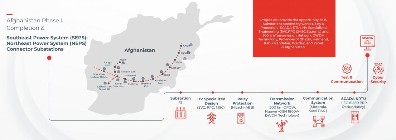 Afganistan (SEPS) Faz II Tamamlama & (NEPS)- (SEPS) Konnektör Trafo Merkezleri