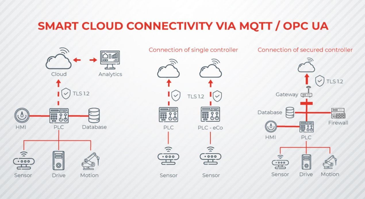 IoT, Cloud connectivity via MQTT and OPC UA