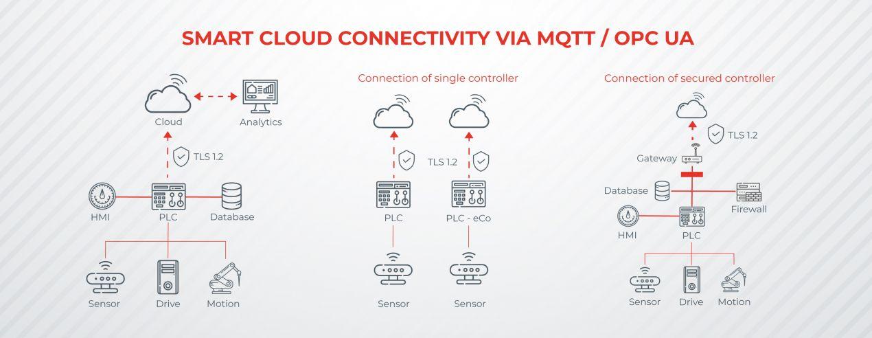 IoT, MQTT ve OPC UA üzerinden Bulut bağlantısı