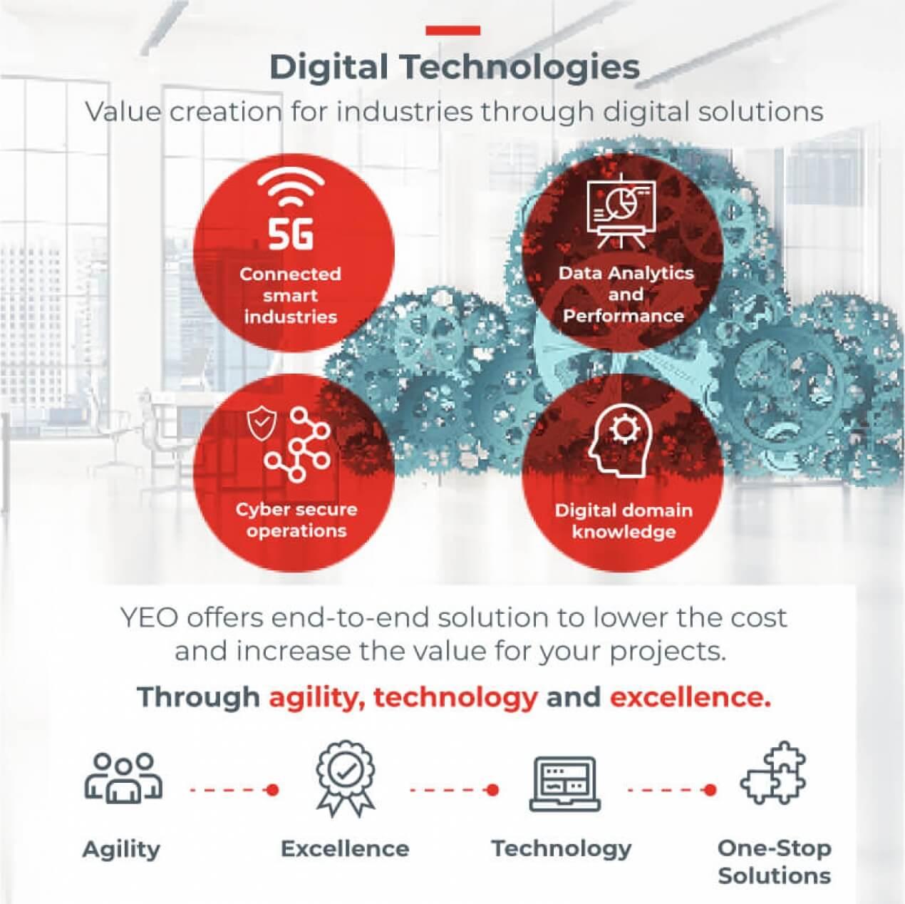 digitalization